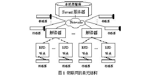 分布式的结构,以层次化方式对数据流进行组织和管理